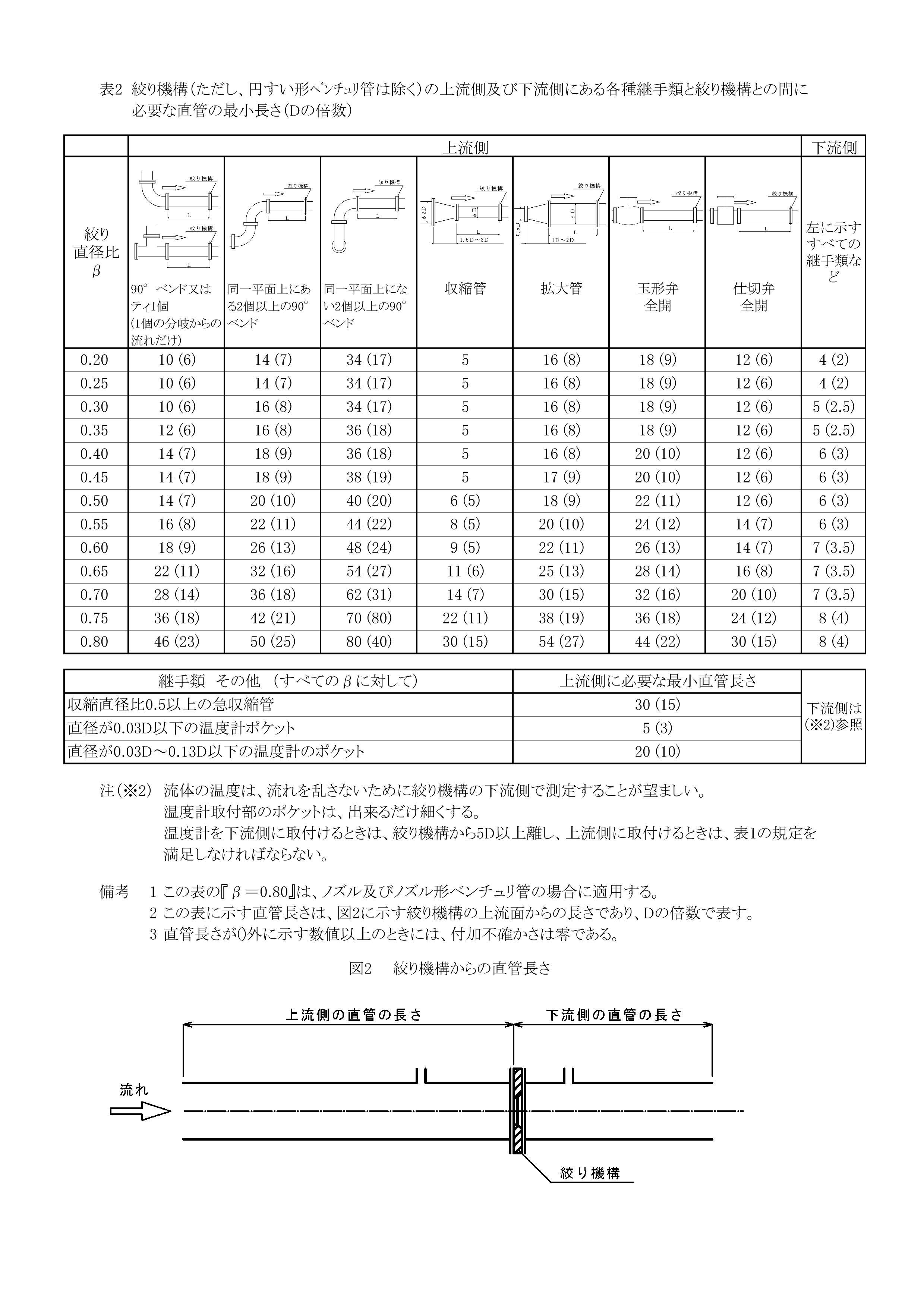 絞り機構必要直管部選定表