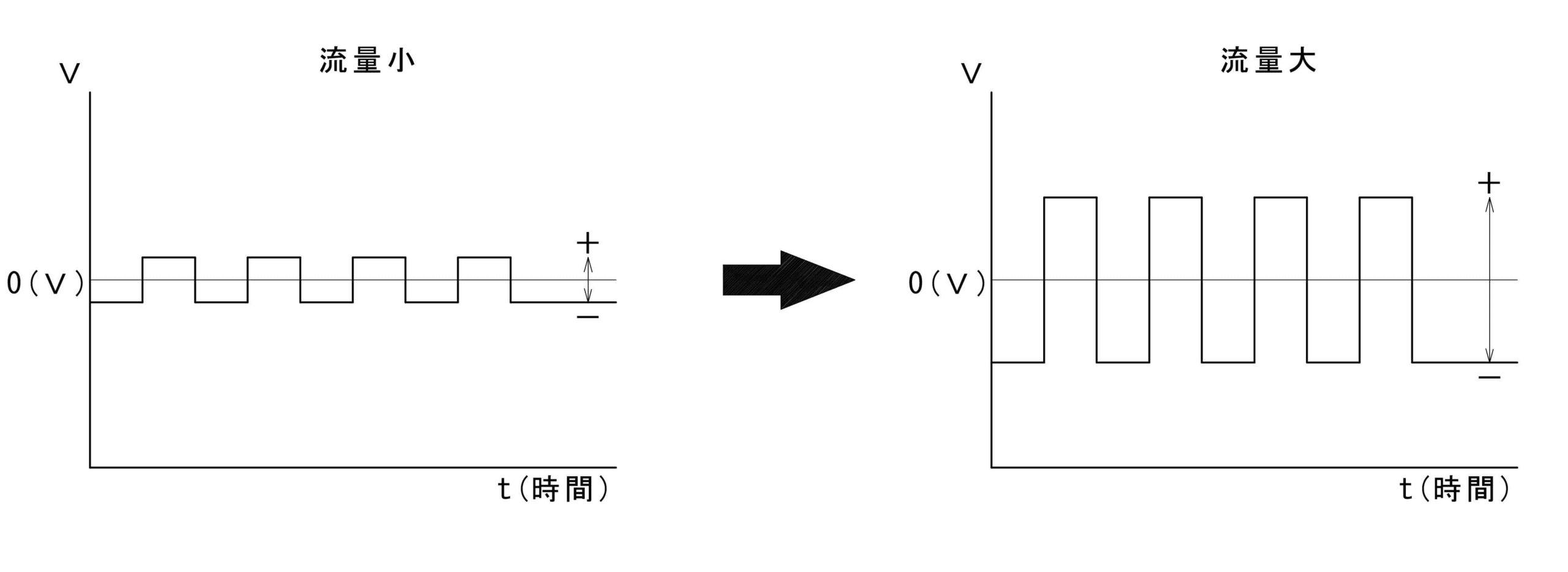 流量と起電力の関係